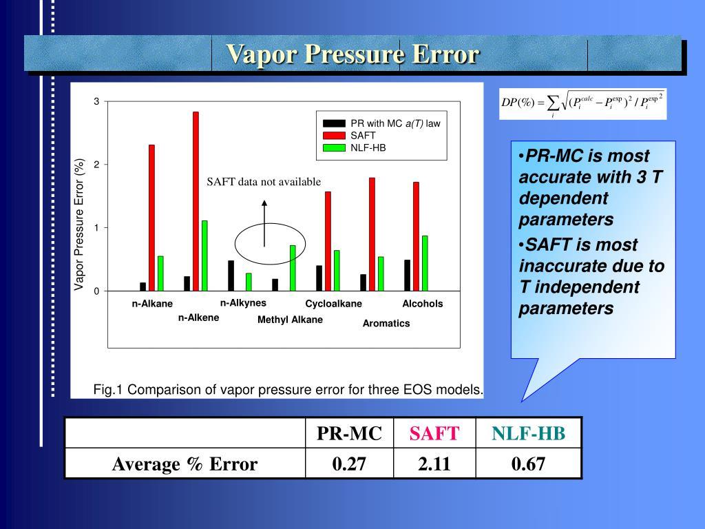 Vapor Pressure Error