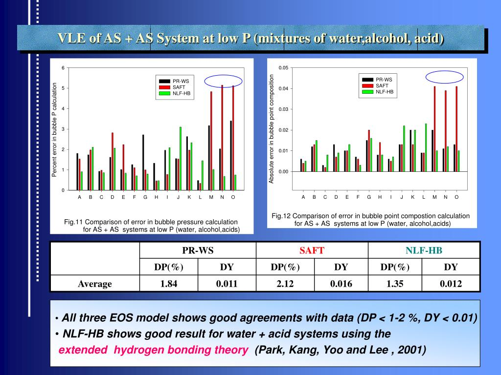 VLE of AS + AS System at low P (mixtures of water,alcohol, acid)