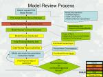 model review process