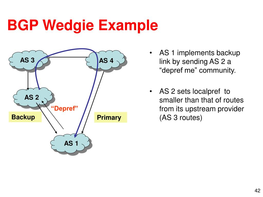 BGP Wedgie Example