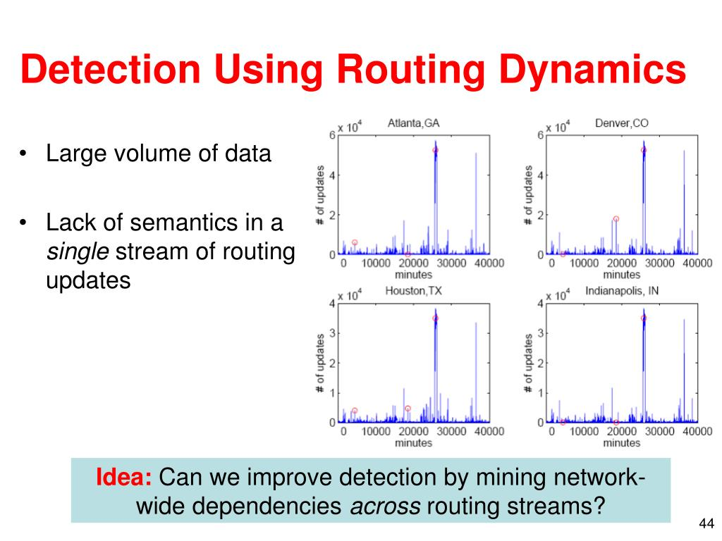 Detection Using Routing Dynamics