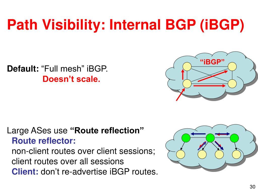 """iBGP"""