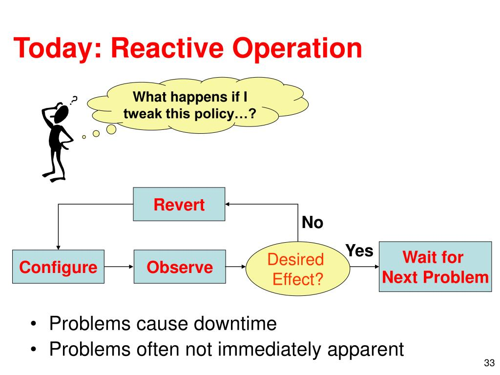 Today: Reactive Operation