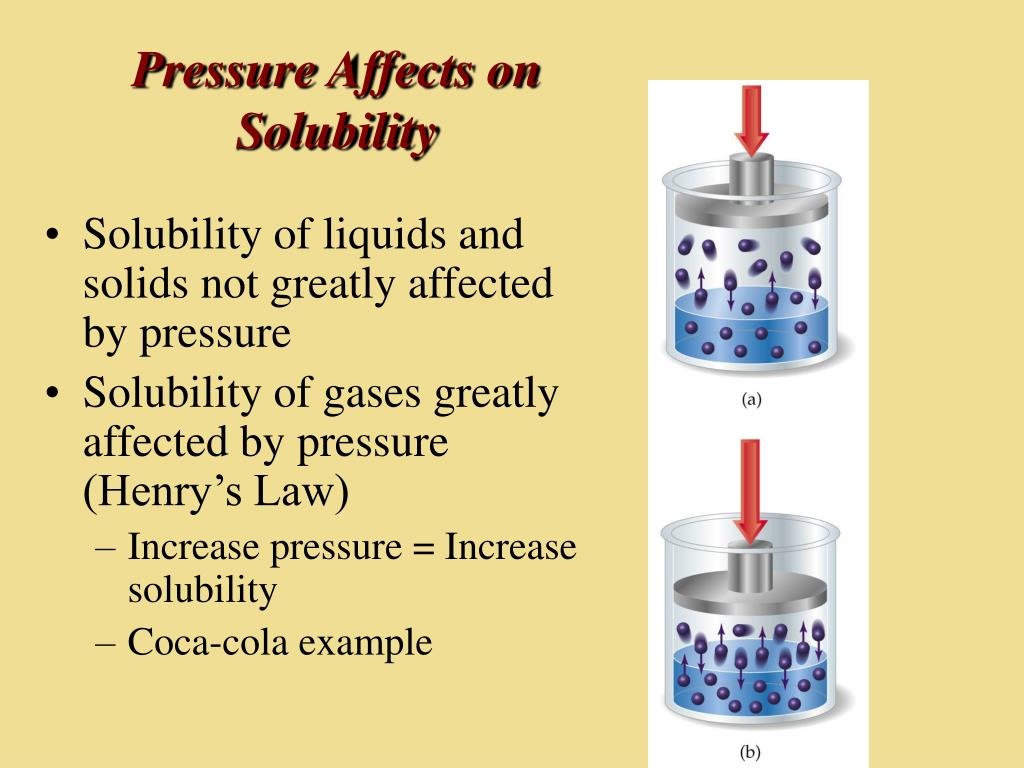 Pressure Affects on Solubility