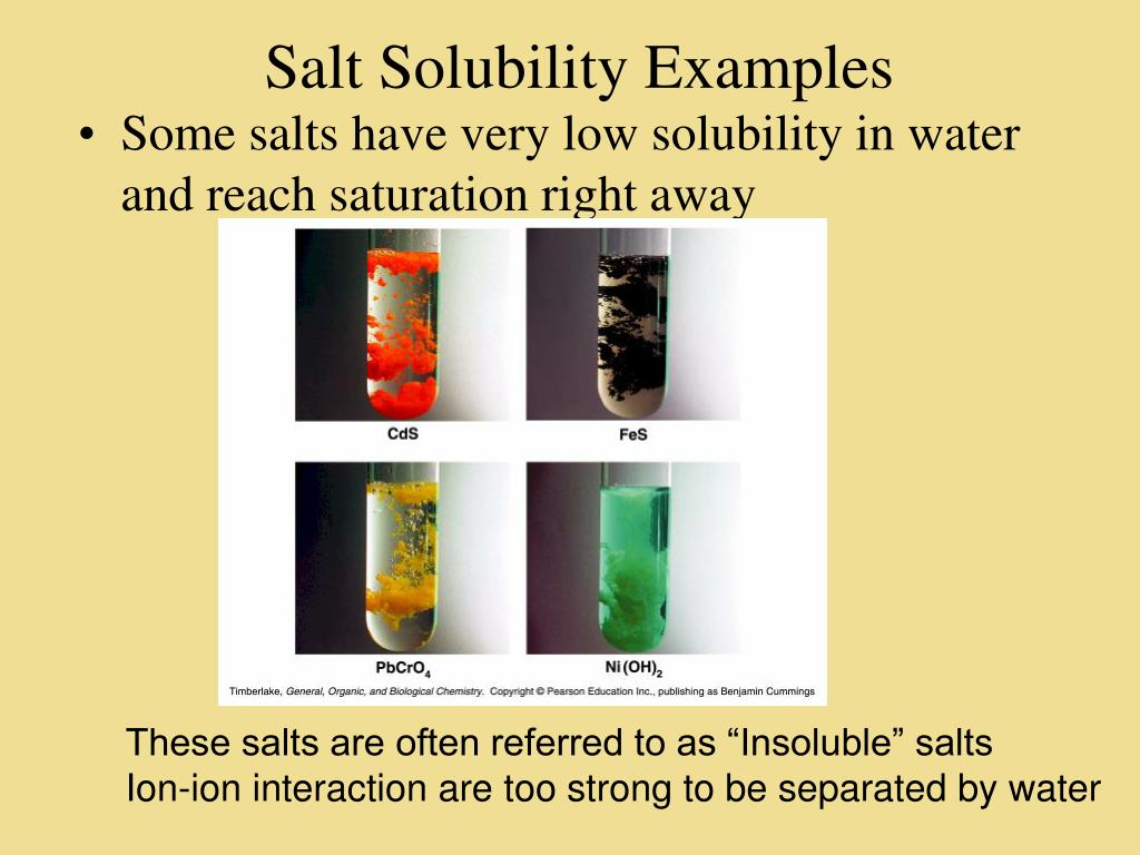 Salt Solubility Examples
