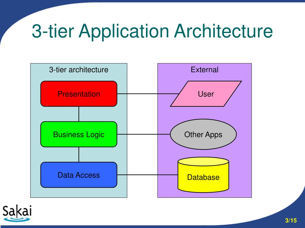 Ppt sakai webapp structure powerpoint presentation id for Architecture 3 tiers d une application web