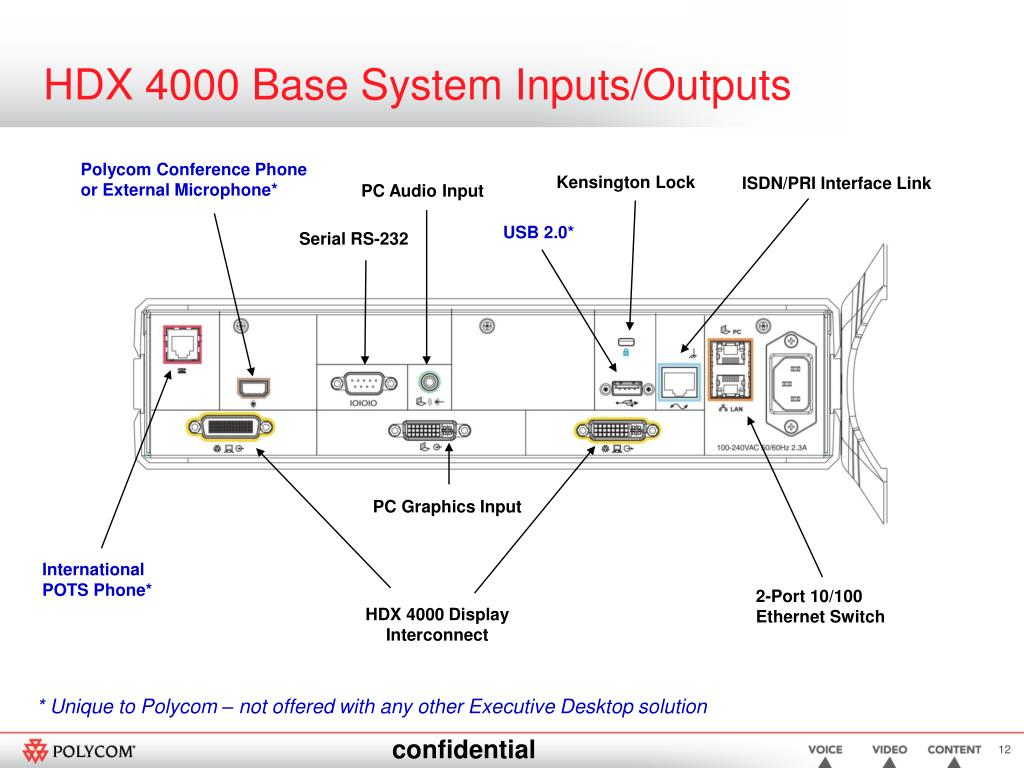 HDX 4000 Base System Inputs/Outputs