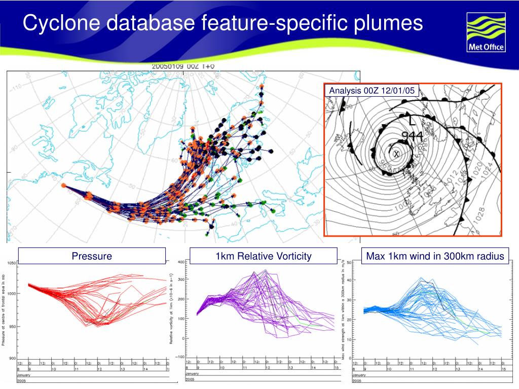 Cyclone database feature-specific plumes