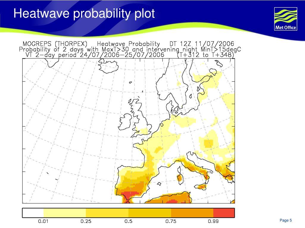 Heatwave probability plot