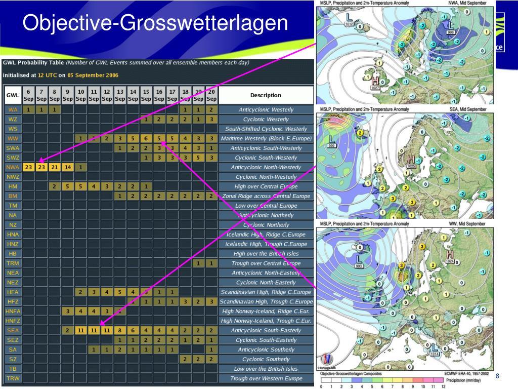 Objective-Grosswetterlagen
