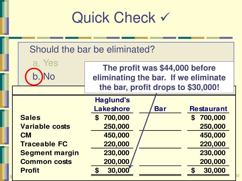 The profit was $44,000 before eliminating the bar.  If we eliminate the bar, profit drops to $30,000!