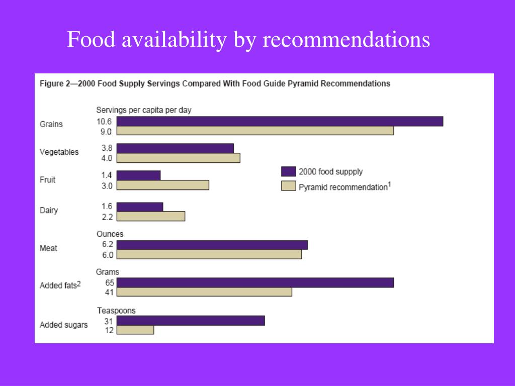Food availability by recommendations