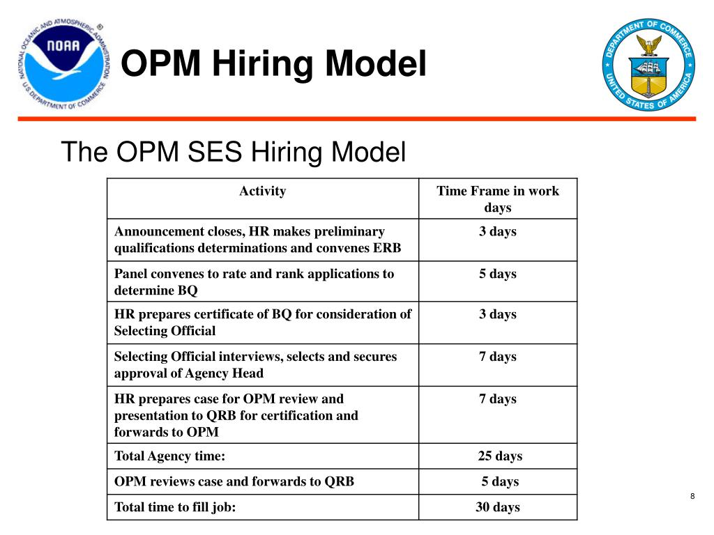 Opm Hiring Sample Letters