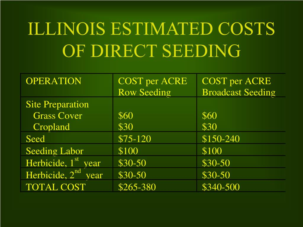 ILLINOIS ESTIMATED COSTS OF DIRECT SEEDING