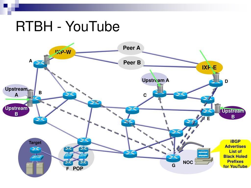 RTBH - YouTube