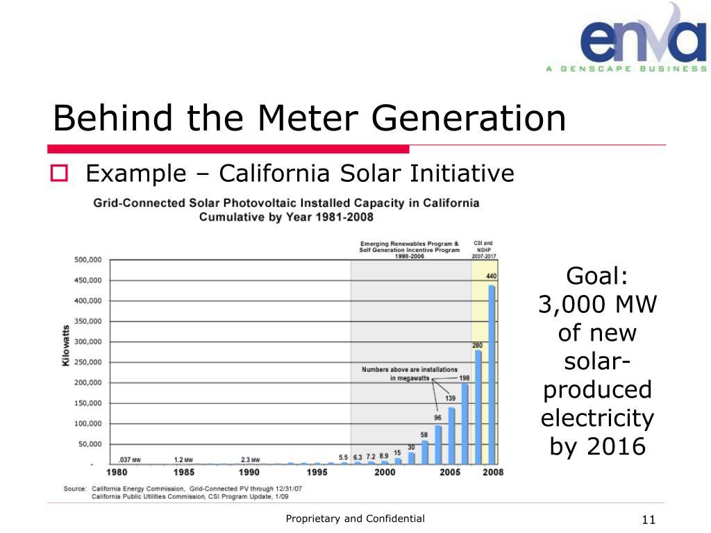 Behind the Meter Generation