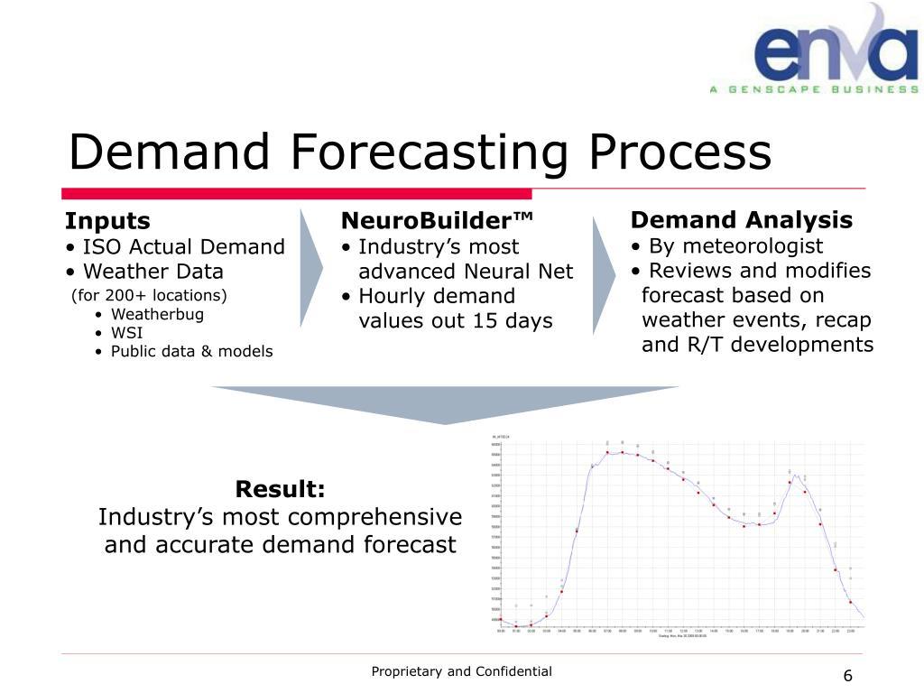 Demand Forecasting Process
