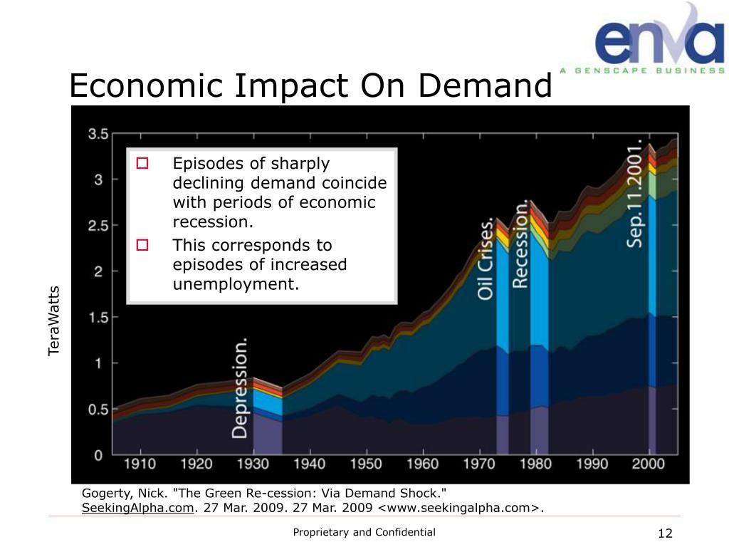 Economic Impact On Demand