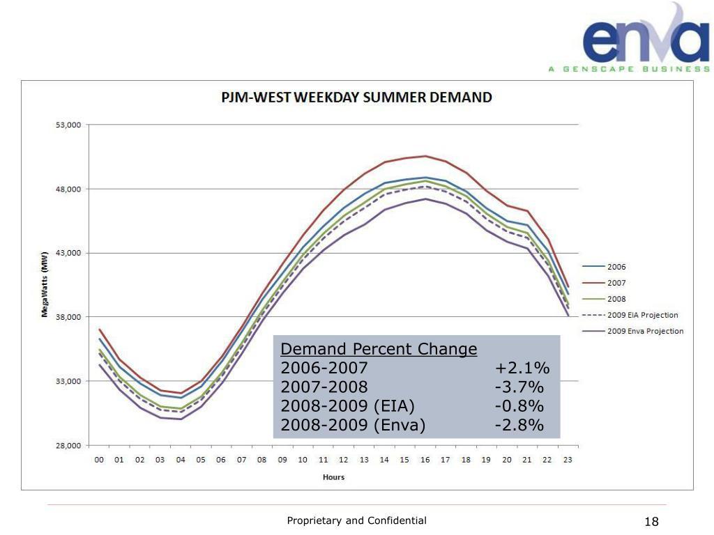 Demand Percent Change