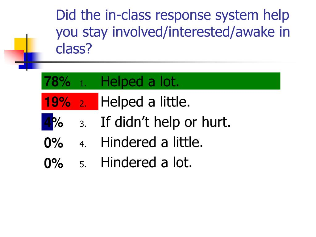 Did the in-class response system help you stay involved/interested/awake in class?
