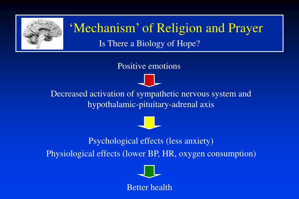 'Mechanism' of Religion and Prayer