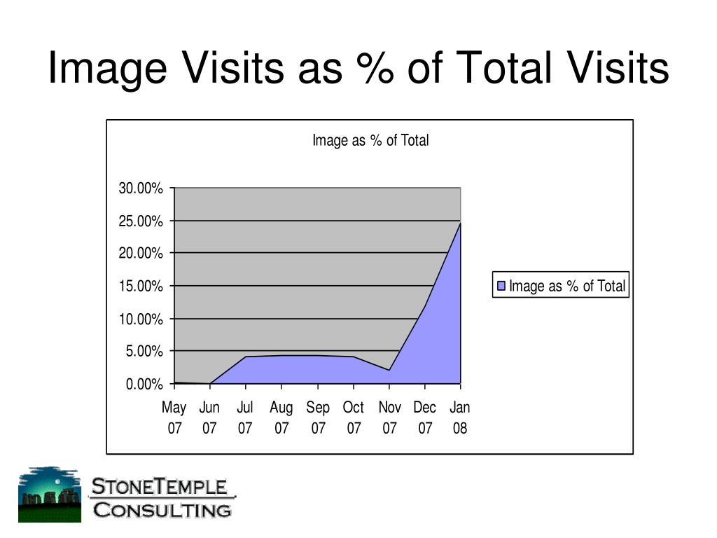 Image Visits as % of Total Visits