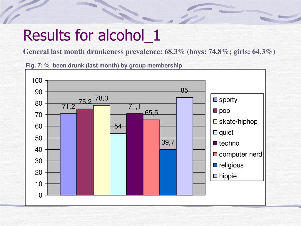 Results for alcohol_1