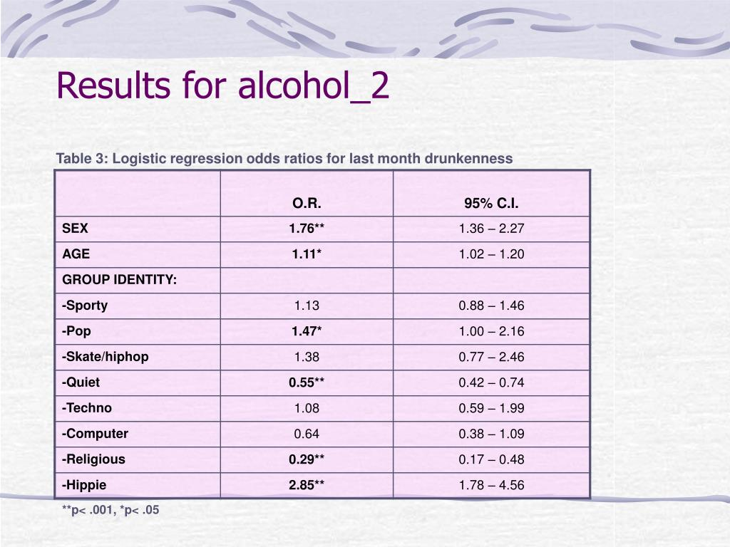 Results for alcohol_2
