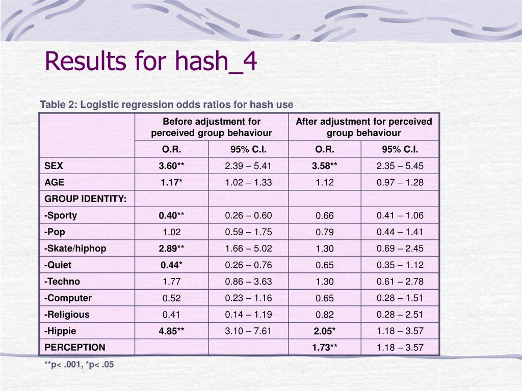 Results for hash_4