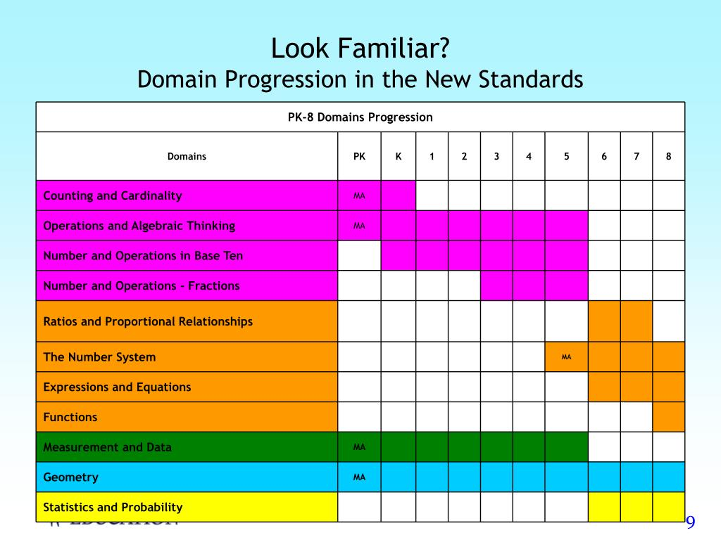 PK-8 Domains Progression