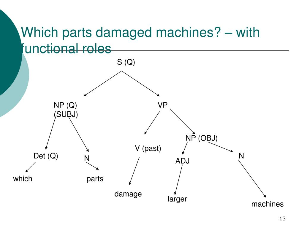 Which parts damaged machines? – with functional roles