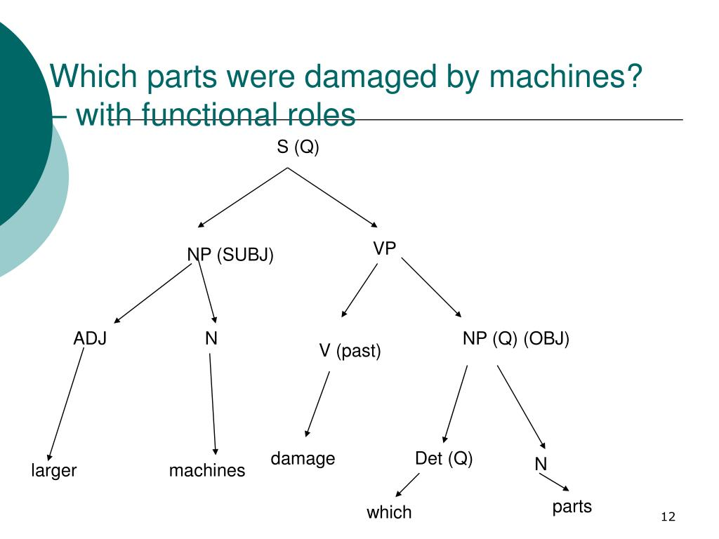 Which parts were damaged by machines? – with functional roles
