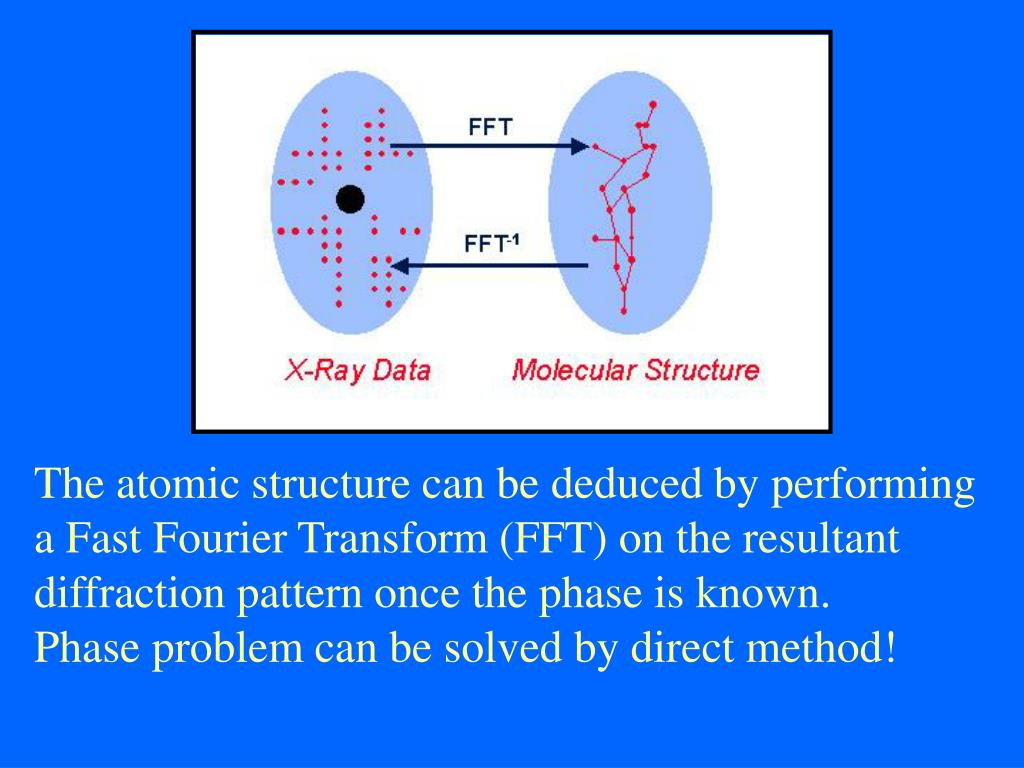 The atomic structure can be deduced by performing a Fast Fourier Transform (FFT) on the resultant diffraction pattern once the phase is known.