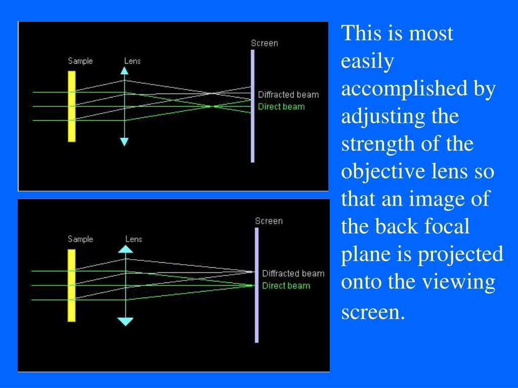 This is most easily accomplished by adjusting the strength of the objective lens so that an image of the back focal plane is projected onto the viewing screen.