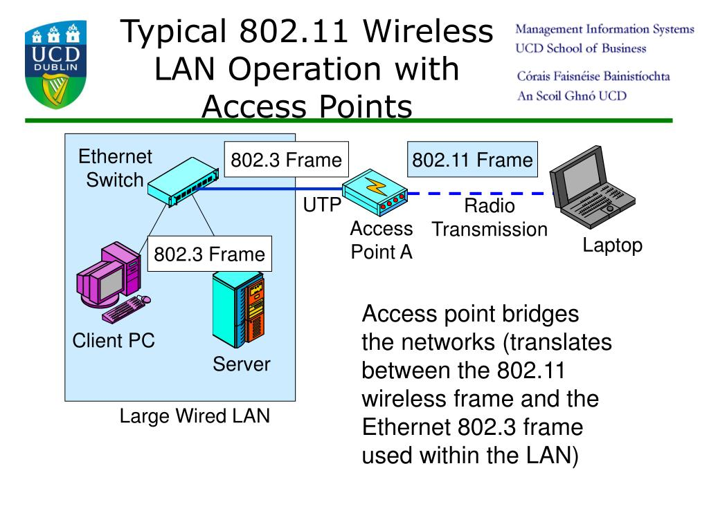 Typical 802.11 Wireless LAN Operation with Access Points