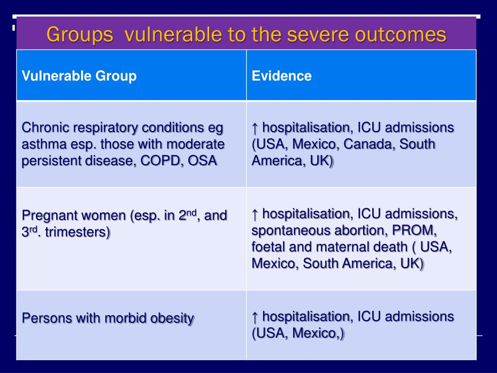 Groups  vulnerable to the severe outcomes