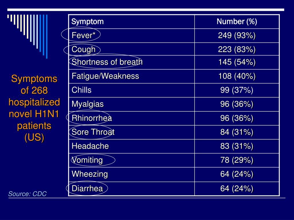 Symptoms of 268 hospitalized novel H1N1 patients