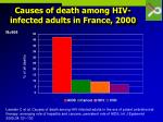 causes of death among hiv infected adults in france 2000