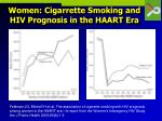 women cigarrette smoking and hiv prognosis in the haart era