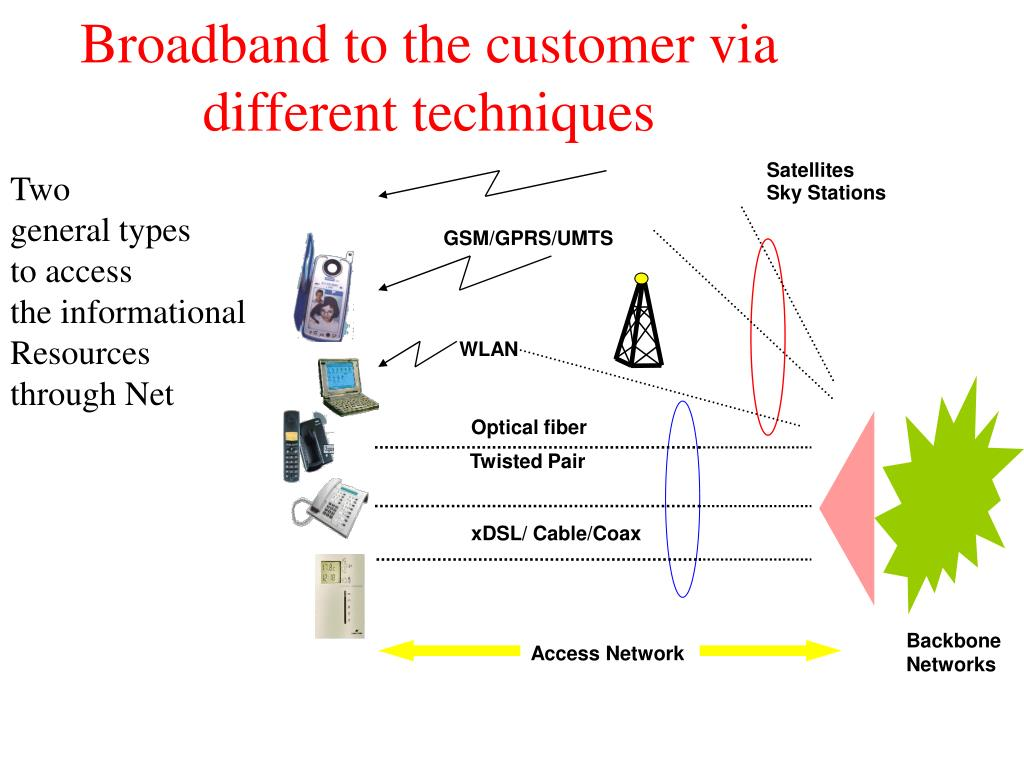 Broadband to the customer via different techniques