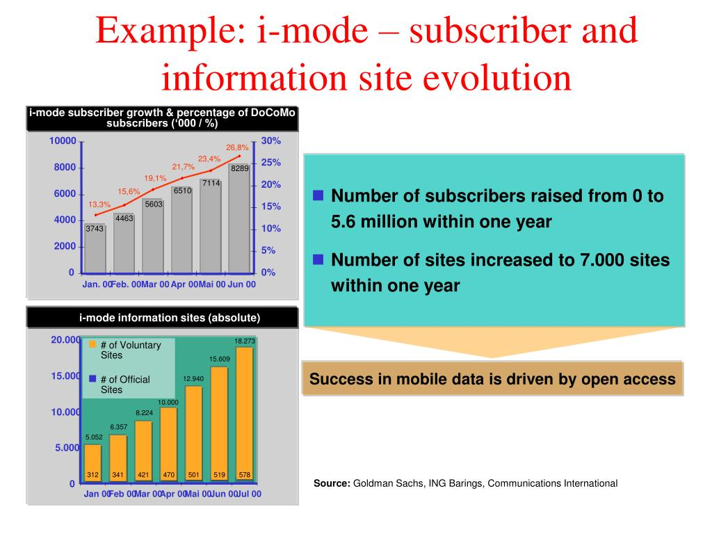 i-mode subscriber growth & percentage of