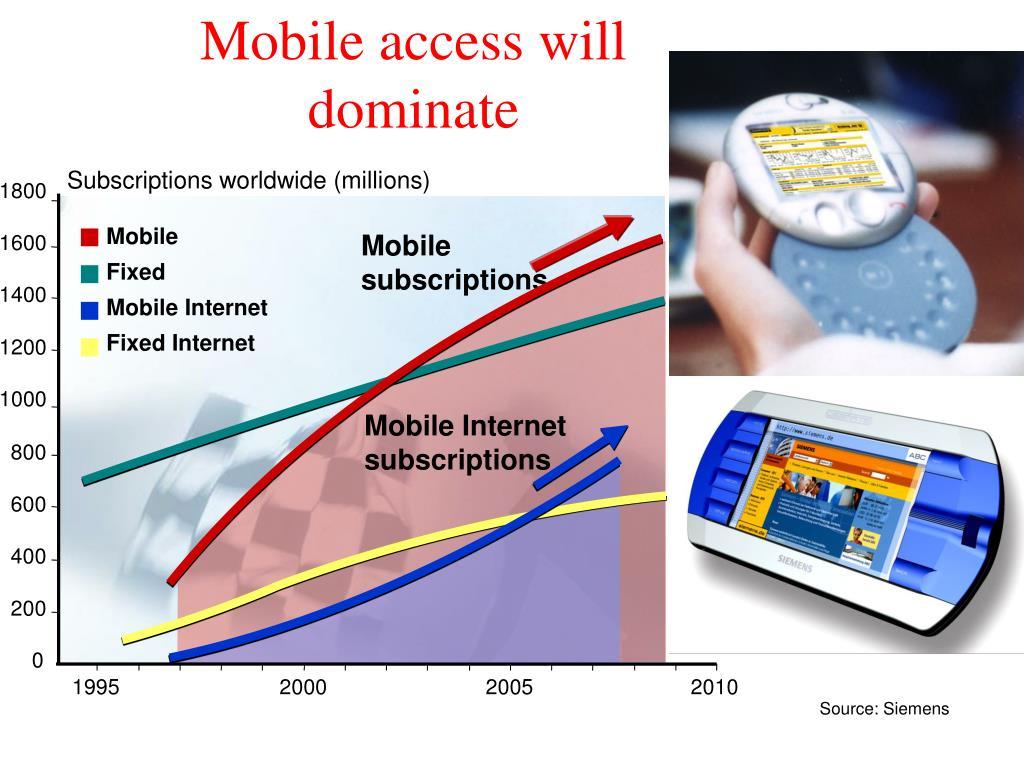 Subscriptions worldwide (millions)