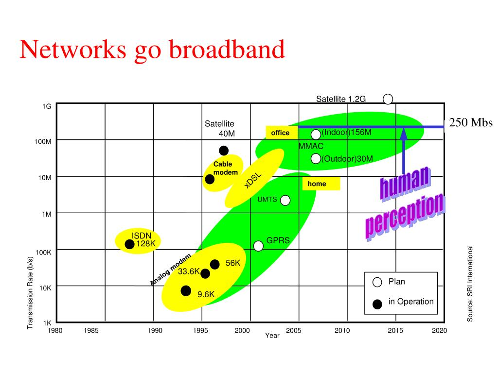 Networks go broadband