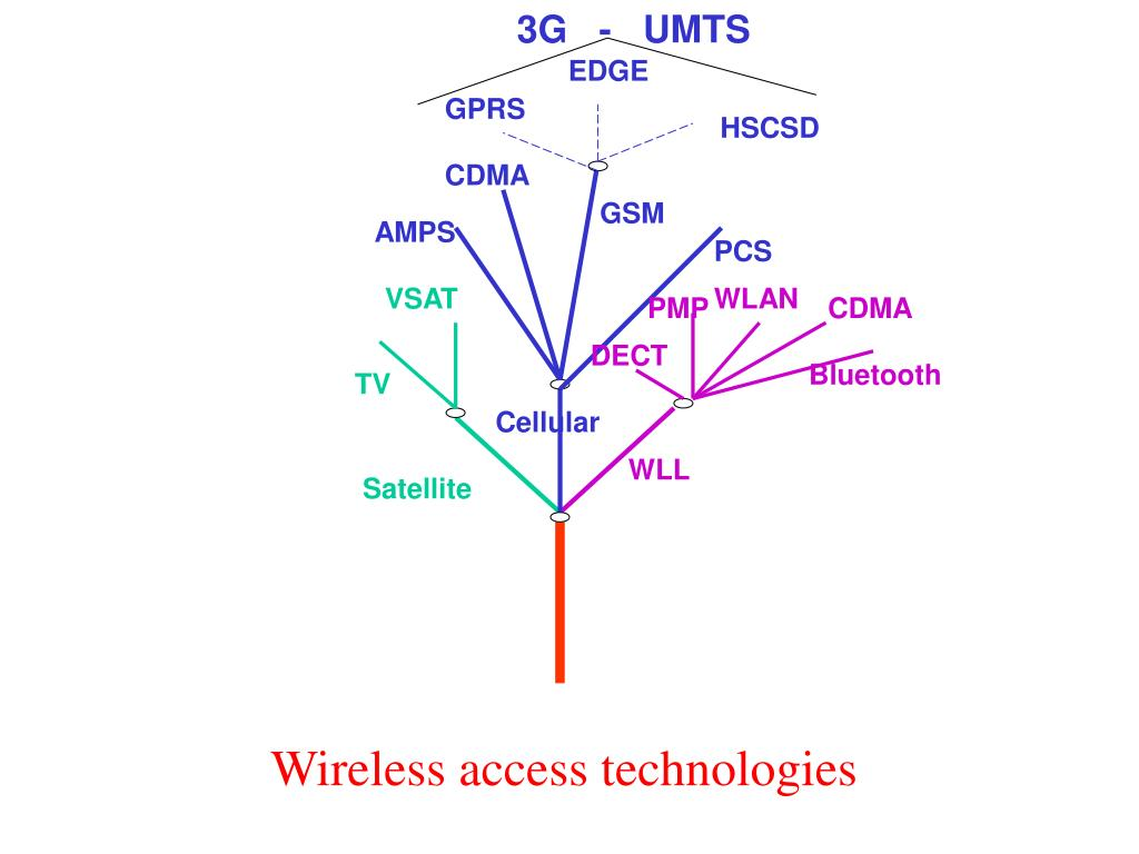 3G   -   UMTS