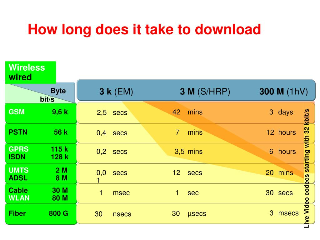 How long does it take to download