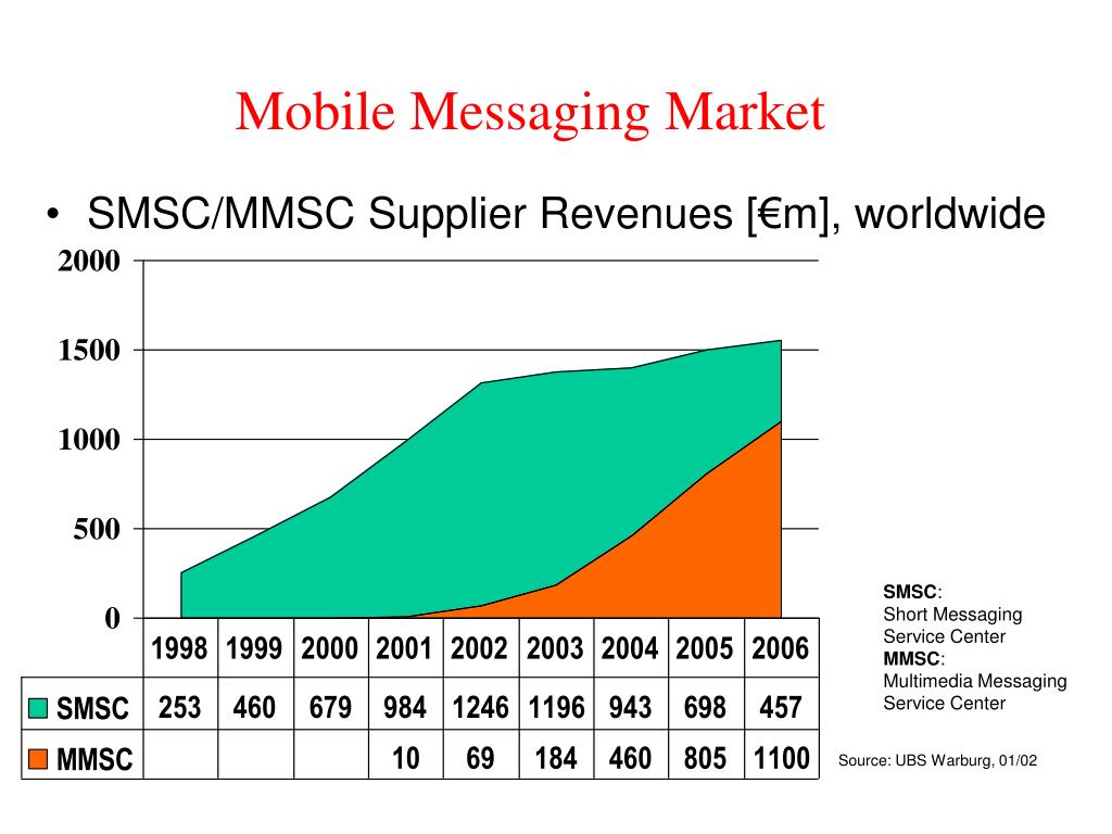 Mobile Messaging Market