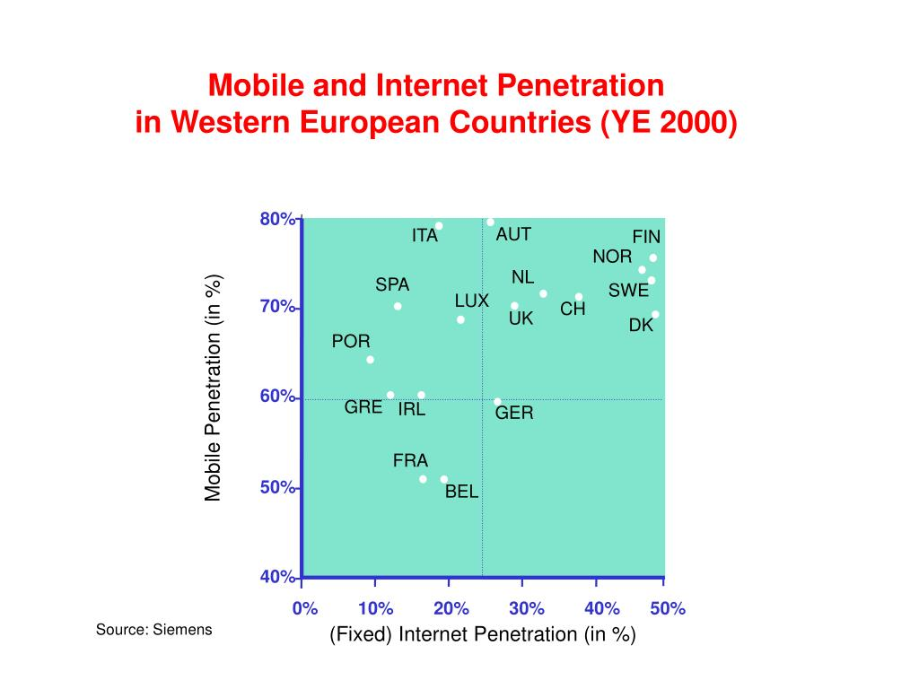 Mobile and Internet Penetration