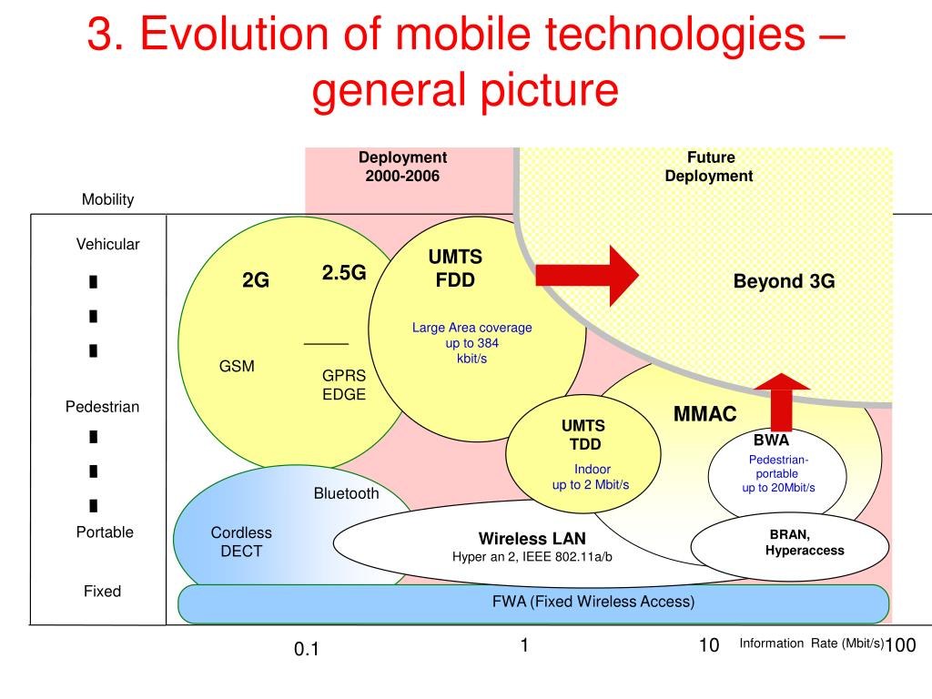 3. Evolution of mobile technologies