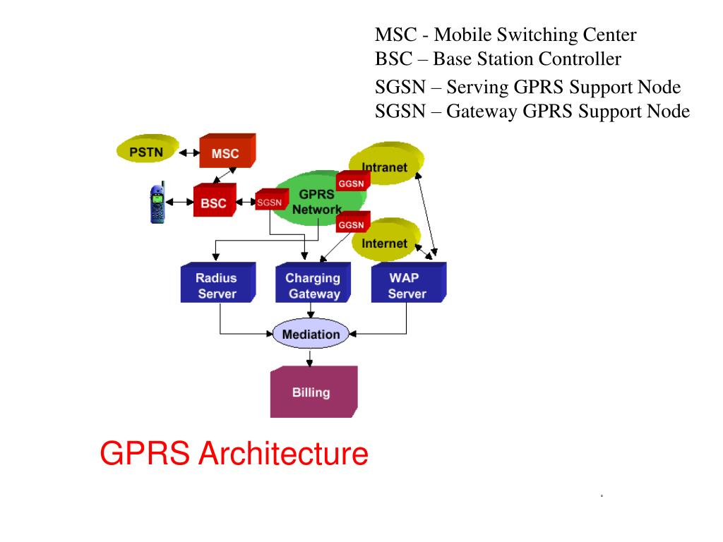 MSC - Mobile Switching Center