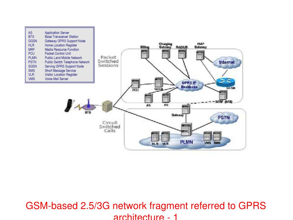 GSM-based 2.5/3G network fragment referred to GPRS architecture - 1
